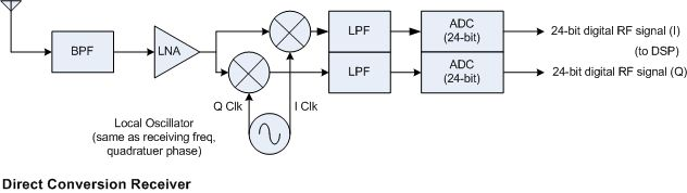 new receiver architectures rh w6si com 6V to 12V Conversion Diagram Conversion for Physical Science Diagram